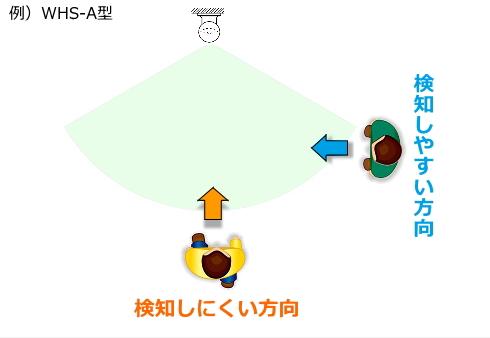 センサー式回転灯WHS(B)